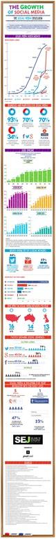 Evolutia social media