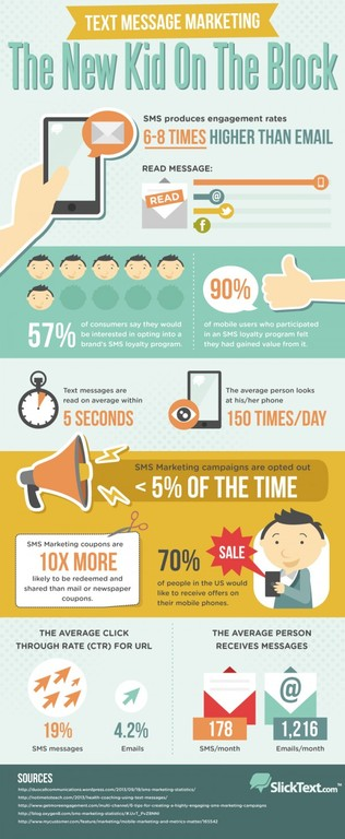 infographic sms marketing