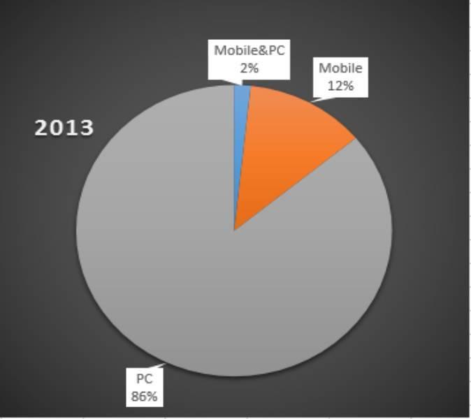 2 deschideri de pe mobile 2013