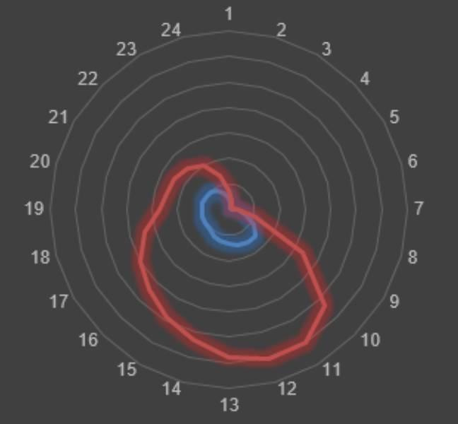 92 radiografie mobil vs desktop 2013