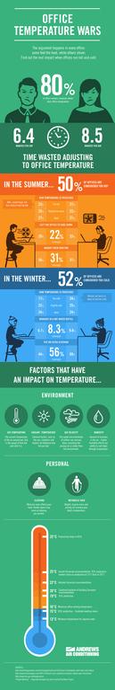 temperatura_la_locul_de_munca_infografic