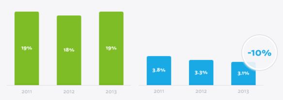 rate de click vs rate de deschidere email markeiting