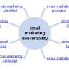 Device deliverability