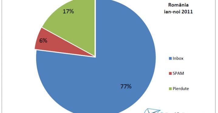 23% dintre newsletterele din Romania nu ajung in Inbox