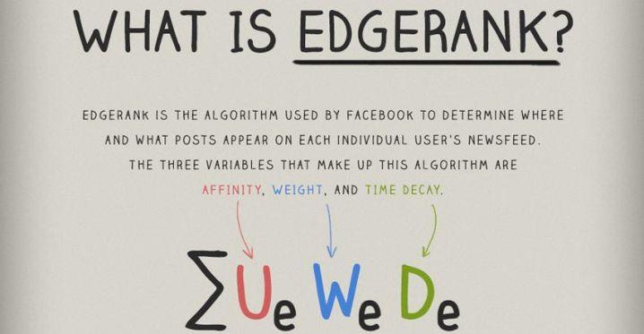 Sa intelegem cum functioneaza algoritmul EdgeRank-ul de la Facebook (Infografic)