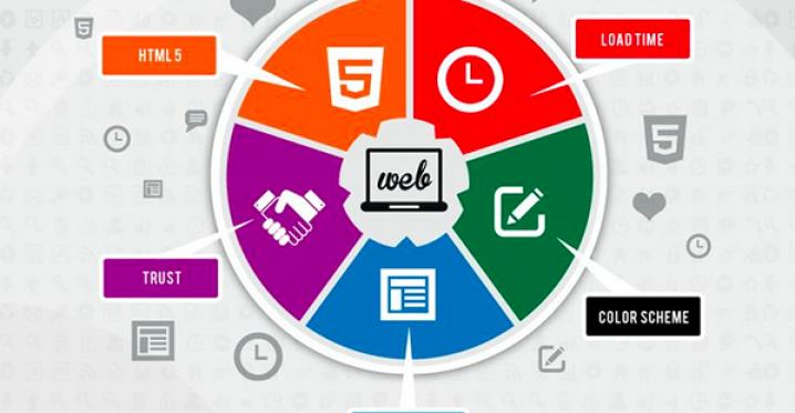 5 semne care iti arata ca e timpul sa refaci design-ul unui site (Infografic)